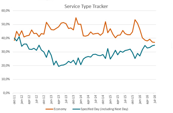 20160921 Service type tracker