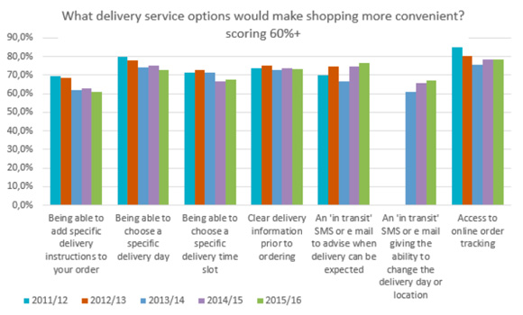 What delivery service options would make shopping more convenient?