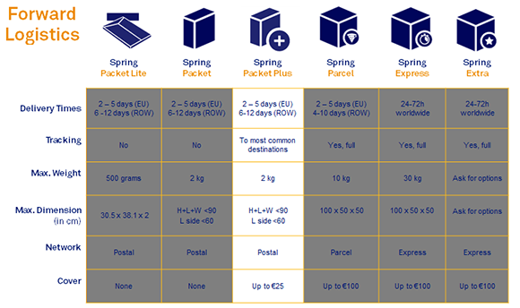 Forward Logistics (Spring Packet Plus)