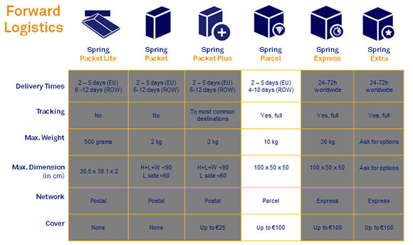 Forward Logistics (Spring parcel)