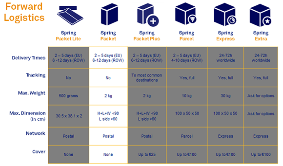Forward Logistics (Spring Packet)